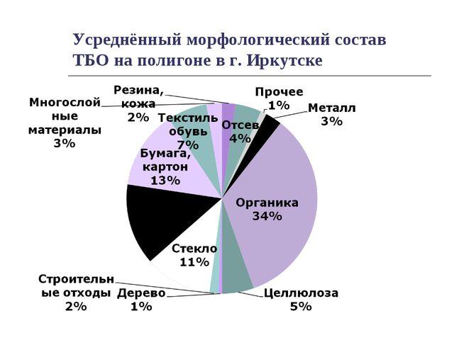 Усреднённый морфологический состав ТБО на полигоне в г. Иркутске