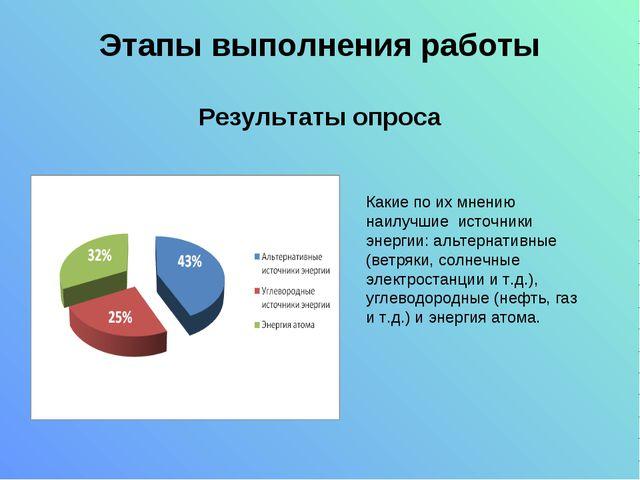 Этапы выполнения работы Результаты опроса Какие по их мнению наилучшие источн...