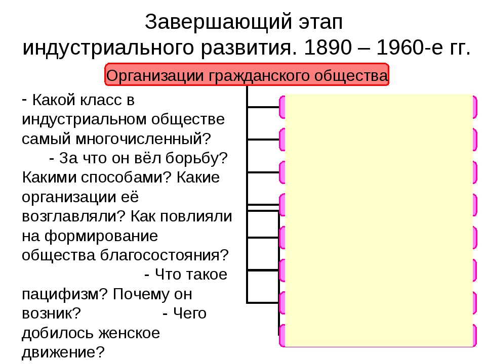 Завершающий этап индустриального развития. 1890 – 1960-е гг. Какой класс в ин...
