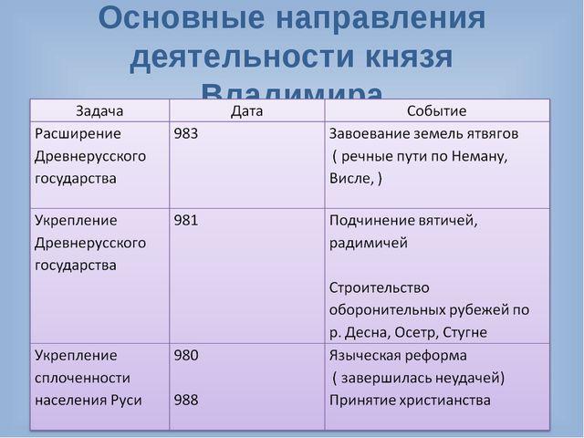 Основные направления деятельности князя Владимира