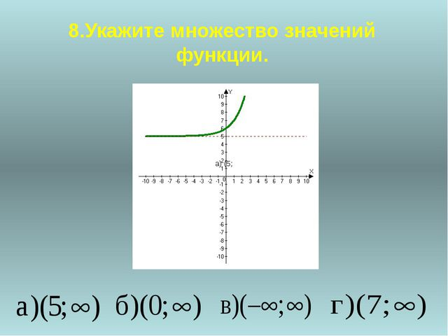 Показательные уравнения Уравнения вида a f (x) = a g (x) (где а >0, а ≠ 1) и...