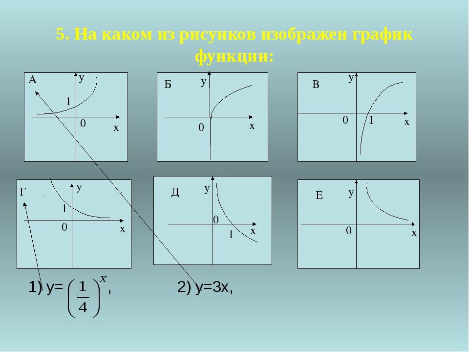 6.На рисунке изображены графики показательных функций. Соотнесите график функ...