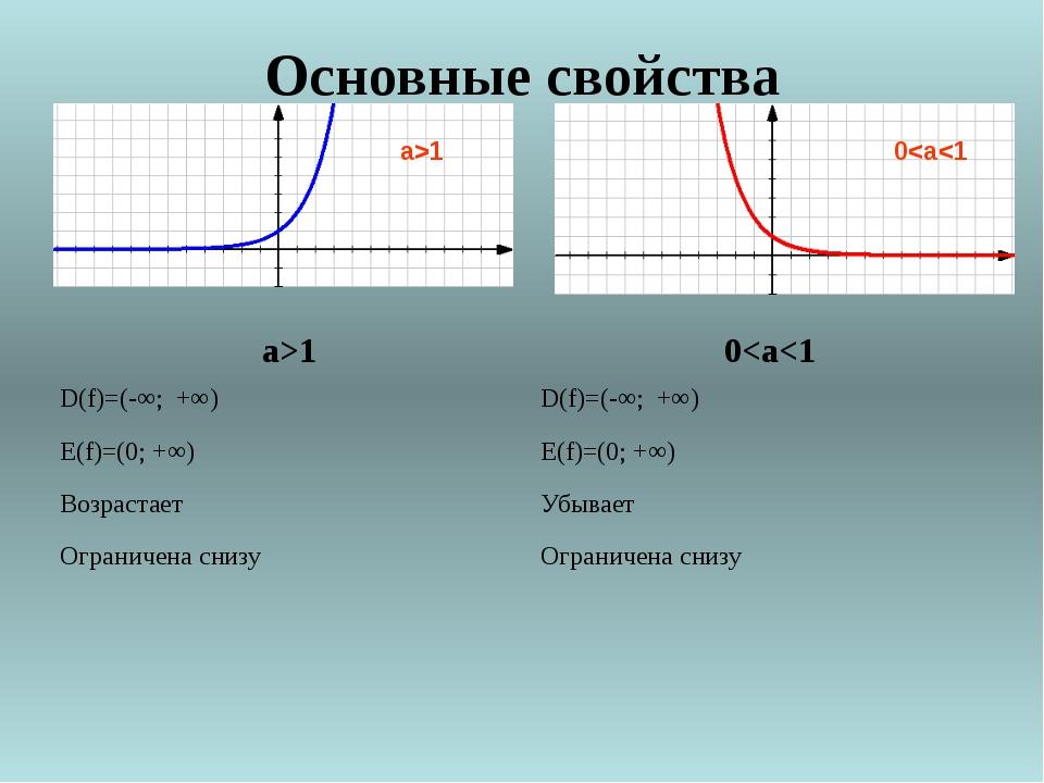 3. Какие из перечисленных ниже функций являются показательными 1) y = 2x; 2)...