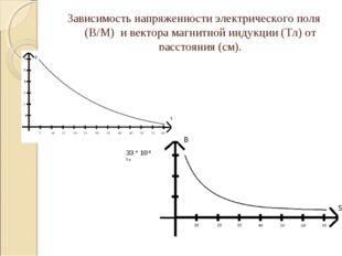 Зависимость напряженности электрического поля (В/М) и вектора магнитной индук