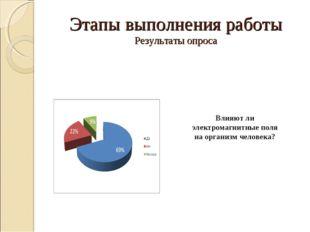 Этапы выполнения работы Результаты опроса Влияют ли электромагнитные поля на