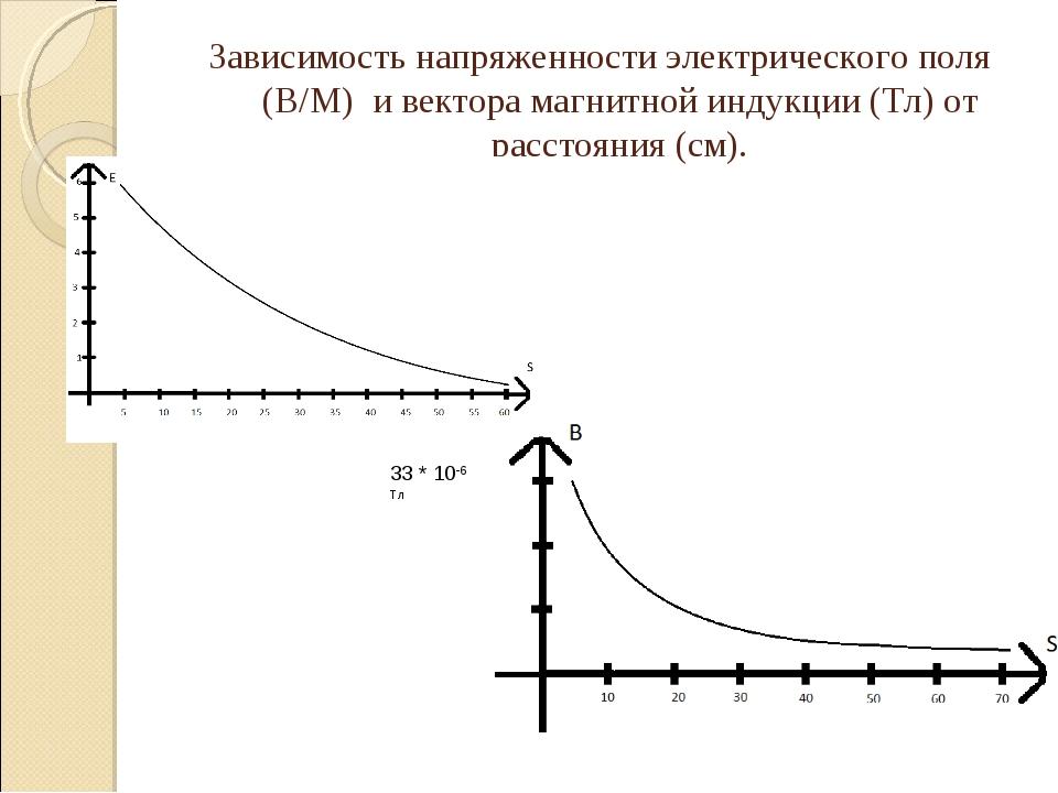 Зависимость напряженности электрического поля (В/М) и вектора магнитной индук...