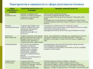 Типы проектов в зависимости от сферы деятельности человека Сфера деятельности