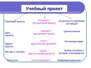 Учебный проект Цель проекта «Зачем?» (мы делаем проект) Целеполагание Задачи