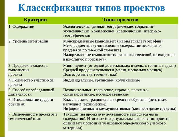 Классификация типов проектов КритерииТипы проектов 1. СодержаниеЭкологичес...