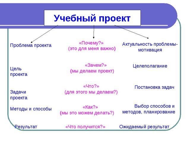 Учебный проект Цель проекта «Зачем?» (мы делаем проект) Целеполагание Задачи...