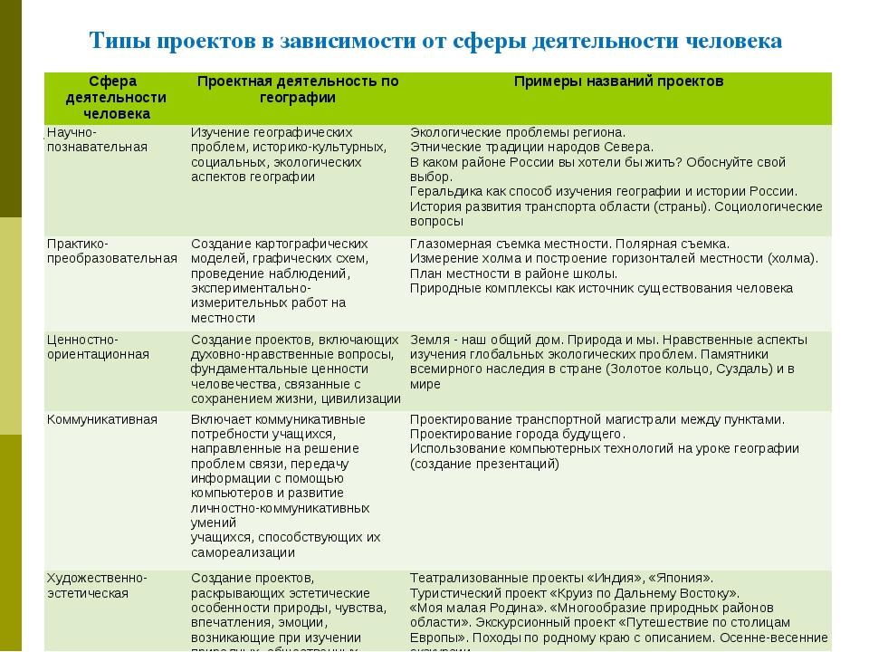 Типы проектов в зависимости от сферы деятельности человека Сфера деятельности...