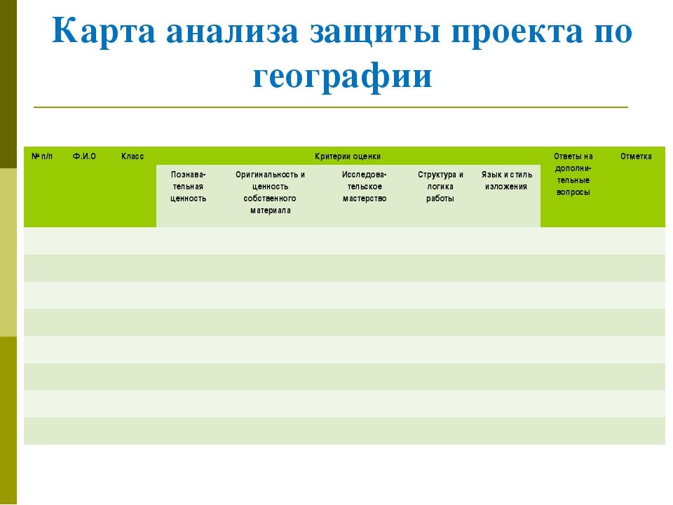 Карта анализа защиты проекта по географии № п/п  Ф.И.О Класс Критерии оц...