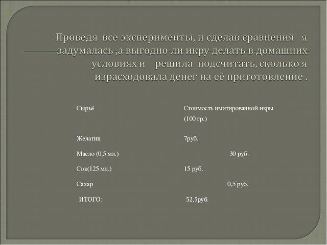 СырьёСтоимость имитированной икры (100 гр.) Желатин7руб. Масло (0,5 мл.) 3...