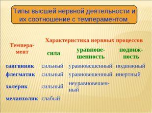 Типы высшей нервной деятельности и их соотношение с темпераментом Темпера-мен