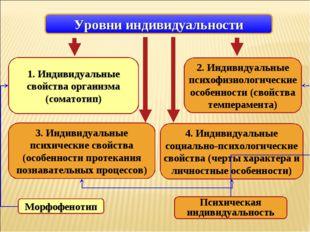 1. Индивидуальные свойства организма (соматотип) 3. Индивидуальные психически