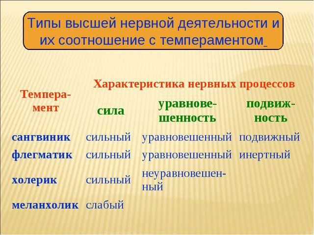 Типы высшей нервной деятельности и их соотношение с темпераментом Темпера-мен...