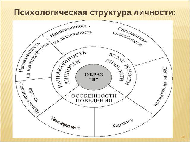 * Психологическая структура личности: