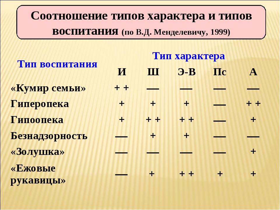 Соотношение типов характера и типов воспитания (по В.Д. Менделевичу, 1999) Ти...