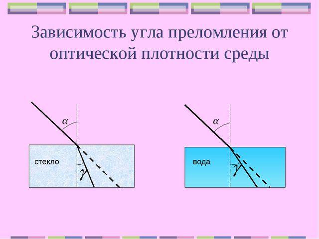 Зависимость угла преломления от оптической плотности среды