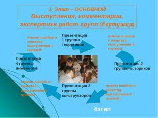 3. Этап – ОСНОВНОЙ Выступления, комментарии, экспертиза работ групп (вертушка