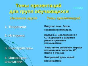 Темы презентаций для групп обучающихся назад Название группТемы презентаций