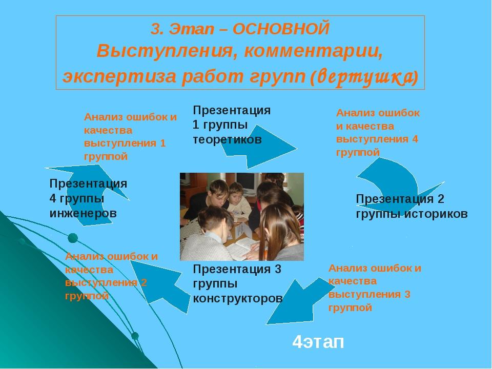 3. Этап – ОСНОВНОЙ Выступления, комментарии, экспертиза работ групп (вертушка...