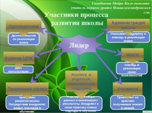 Участники процесса развития школы Сагадинова Майра Калелкановна учитель перво