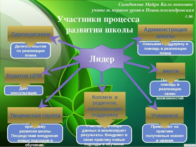 Участники процесса развития школы Сагадинова Майра Калелкановна учитель перво...