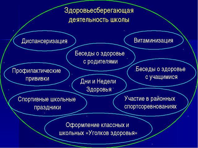 Здоровьесберегающая деятельность школы Профилактические прививки Дни и Недел...