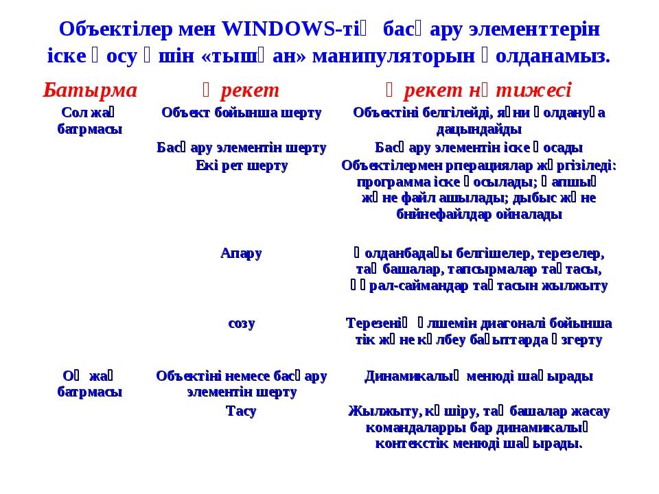 Объектілер мен WINDOWS-тің басқару элементтерін іске қосу үшін «тышқан» манип...