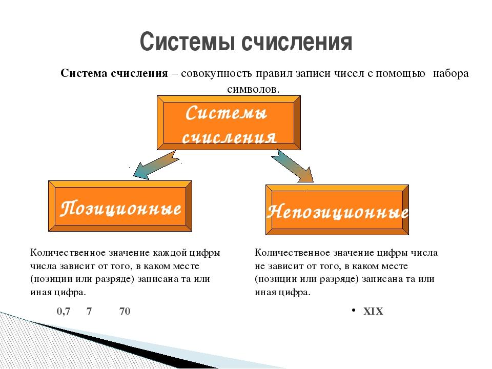 Система счисления – совокупность правил записи чисел с помощью набора символ...