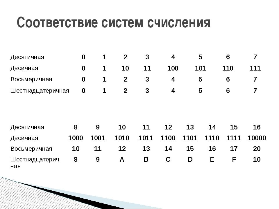Соответствие систем счисления Десятичная 8 9 10 11 12 13 14 15 16 Двоичная 10...