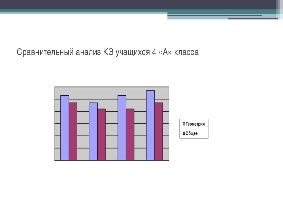 Сравнительный анализ КЗ учащихся 4 «А» класса