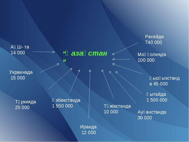 """""""Қазақстан"""" Ресейде 740 000 Моңғолияда 100 000 Қырғызстанда 45 000 Қытайда 1..."""
