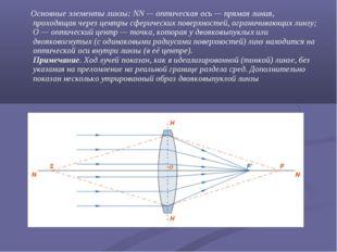Основные элементы линзы: NN—оптическая ось— прямая линия, проходящая чере