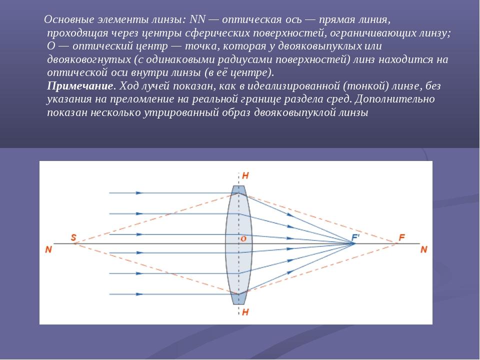 Основные элементы линзы: NN—оптическая ось— прямая линия, проходящая чере...