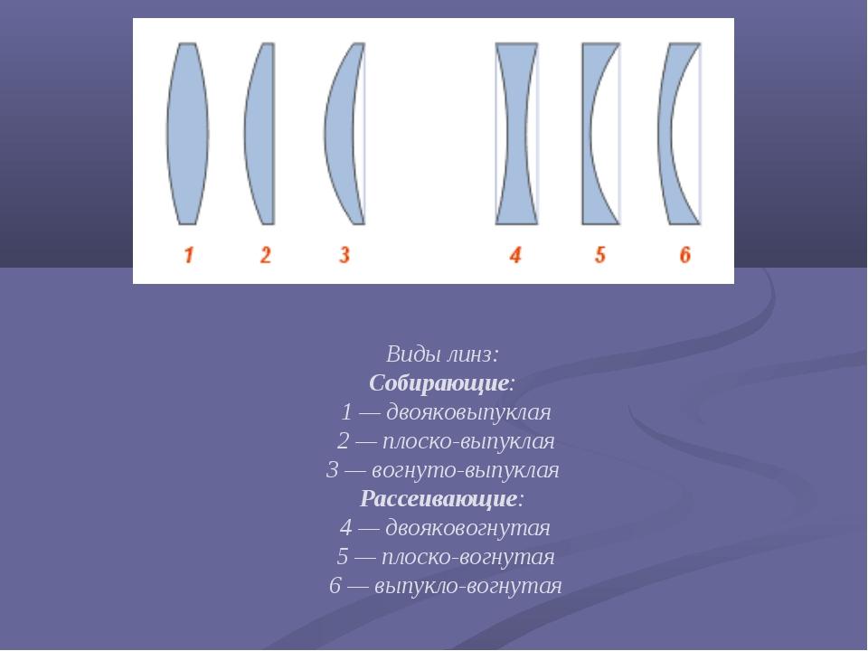 Виды линз: Собирающие: 1—двояковыпуклая 2—плоско-выпуклая 3—вогнуто-...