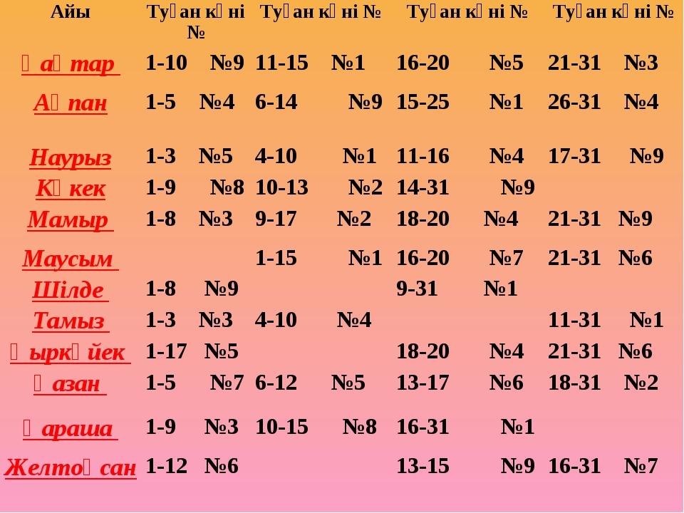 АйыТуған күні №Туған күні №Туған күні №Туған күні № Қаңтар 1-10 №911-15...