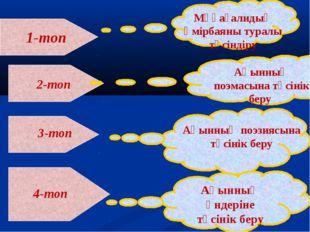 1-топ Мұқағалидың өмірбаяны туралы түсіндіру 2-топ Ақынның поэмасына түсінік