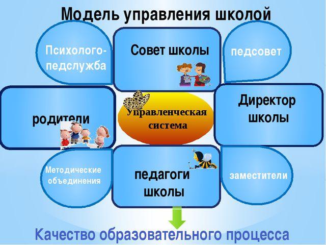 Модель управления школой Управленческая система педагоги школы родители Сове...