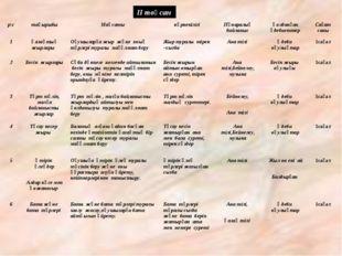 ІІ тоқсан р\стақырыбыМақсаты көрнекілігіПәнаралық байланысҚолданған әдеб