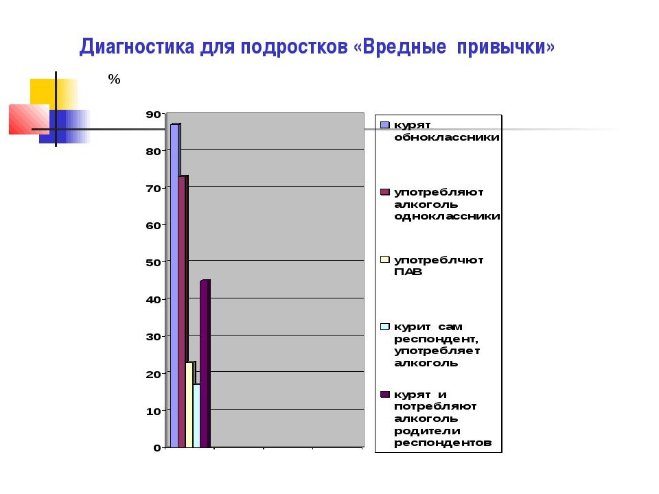 Диагностика для подростков «Вредные привычки» %