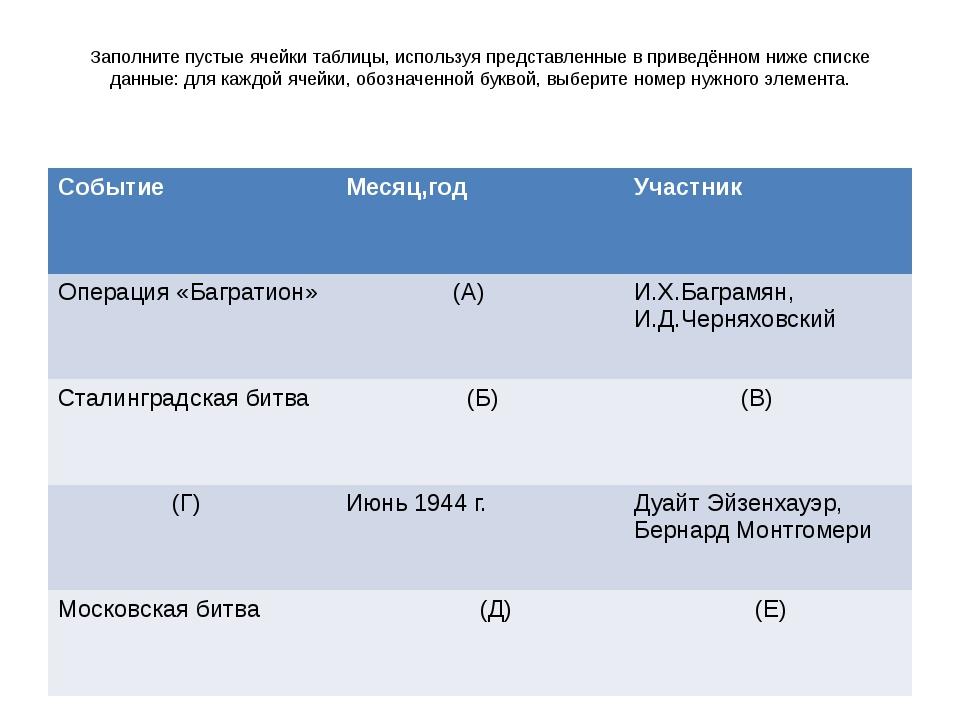 Заполните пустые ячейки таблицы, используя представленные в приведённом ниже...