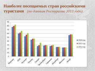 Наиболее посещаемых стран российскими туристами (по данным Ростуризма 2013 го