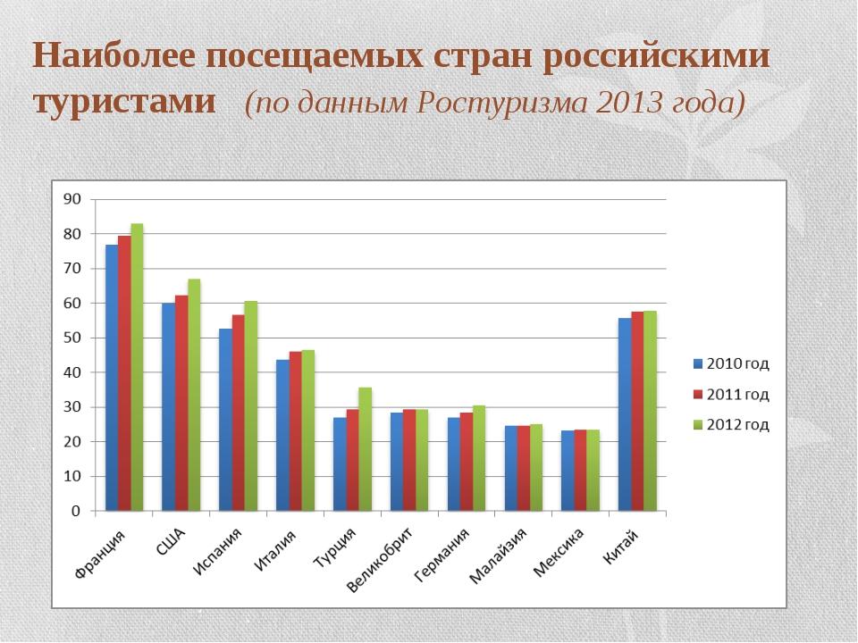 Наиболее посещаемых стран российскими туристами (по данным Ростуризма 2013 го...