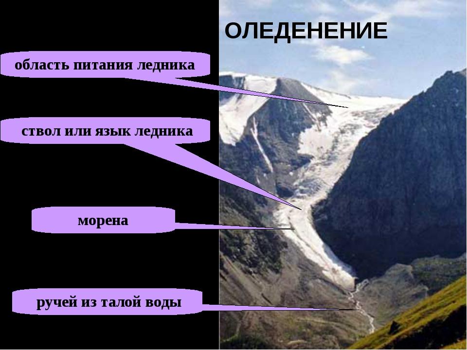 ГОРНОЕ ОЛЕДЕНЕНИЕ область питания ледника ствол или язык ледника ручей из тал...