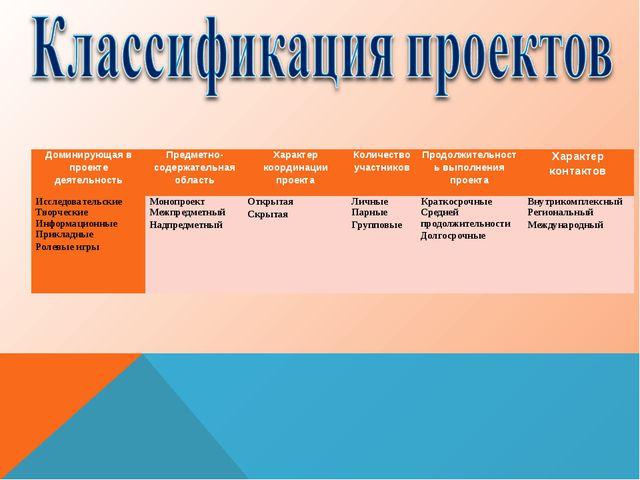 Доминирующая в проекте деятельностьПредметно-содержательная областьХарактер...