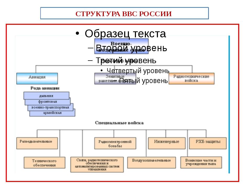 СТРУКТУРА ВВС РОССИИ