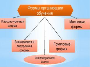 Формы организации обучения Групповые формы Массовые формы Внеклассная и внеур
