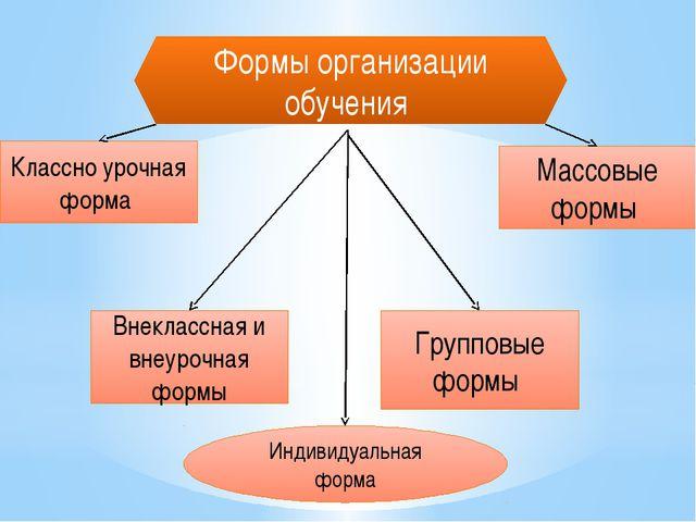 Формы организации обучения Групповые формы Массовые формы Внеклассная и внеур...